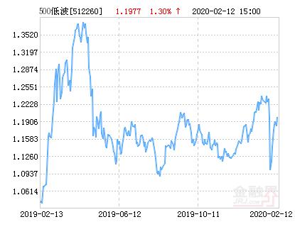 华安中证500低波ETF净值下跌1.04% 请保持关注