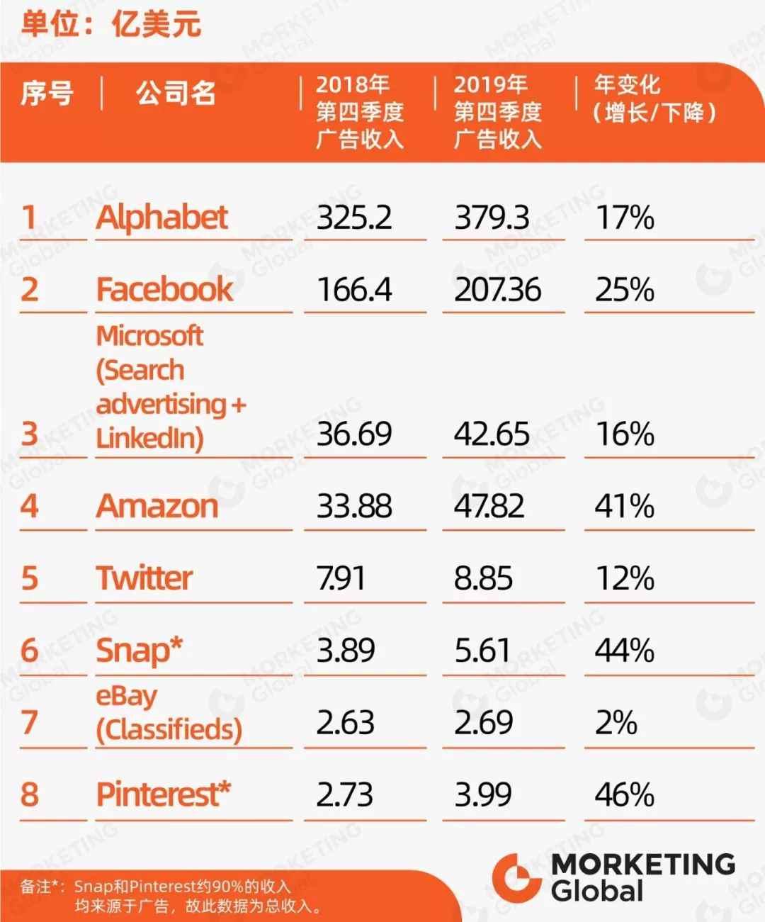 美国互联网广告收入排行榜出炉,亚马逊(AMZN.US)无缘前三