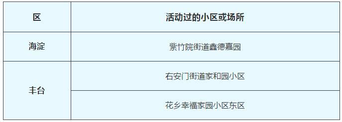 2月14日北京新冠肺炎新发病例活动过的小区或场所图片