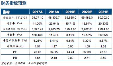 【东兴通信】紫光股份(000938):企业网龙头发力运营商市场 ——紫光集团系列报告之二