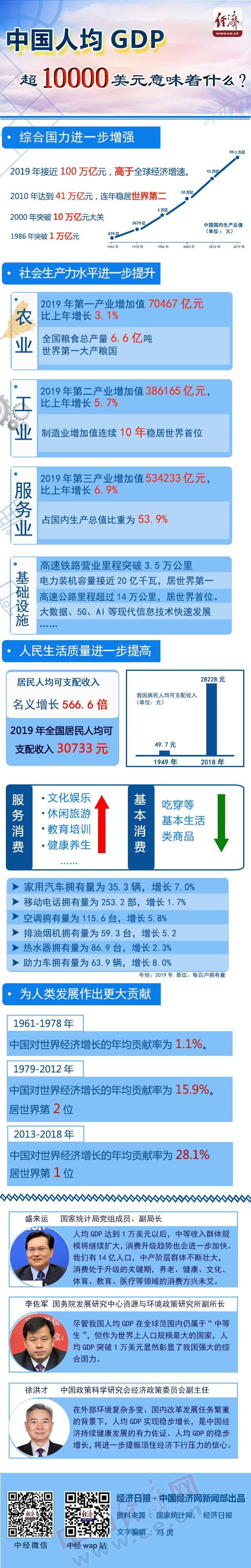 图解:中国人均GDP超1万美元意味什么?插图