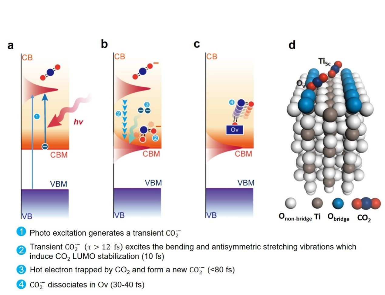 中国科大在金属氧化物表面二氧化碳光致还原机理研究中取得新进展