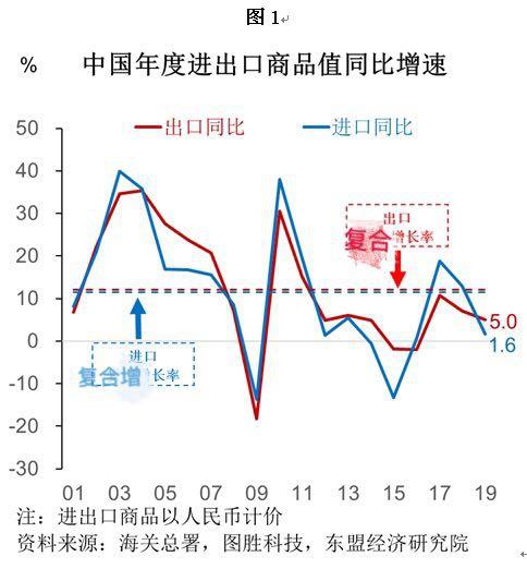 经贸摩擦与新冠疫情 中国外贸与供应链将受何影响图片