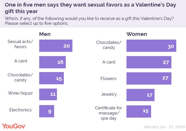 YouGov:2/5的美国人会给伴侣买