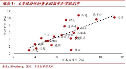 中泰宏观梁中华:利率有望创新低