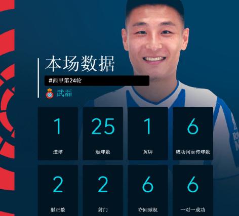 武磊当选全场最佳,本赛季攻破的都是前五球队图片