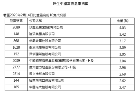 禹洲地产获纳恒生中国高股息率指数成份股