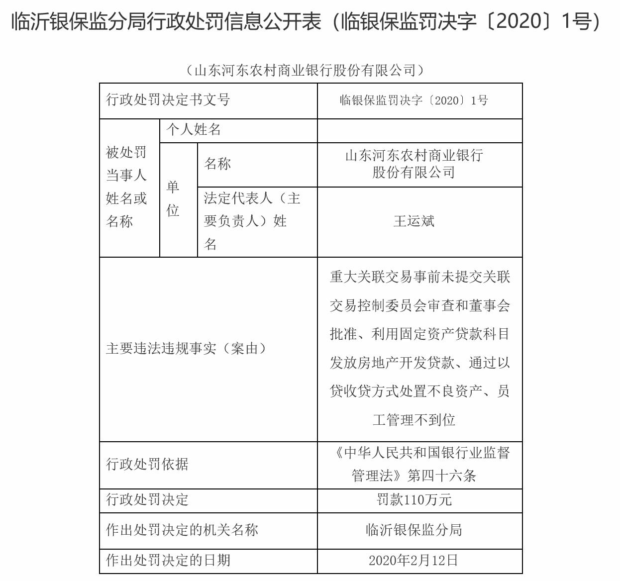 山东河东农商行因利用固资贷款科目发放房地产开发贷款等被罚110万元