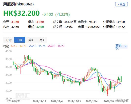 """大摩:予海底捞(6862.HK)""""与大市同步""""评级 目标价35港元"""