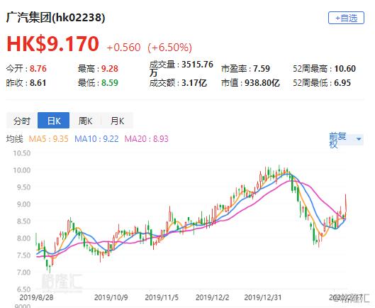 """西部证券:予广汽集团(2238.HK)""""买入""""评级 目标价10.8港元"""