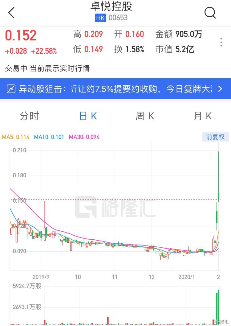 港股异动 | 卓悦控股复牌大涨逾22%  获陈健文折让7.5%提要约全购