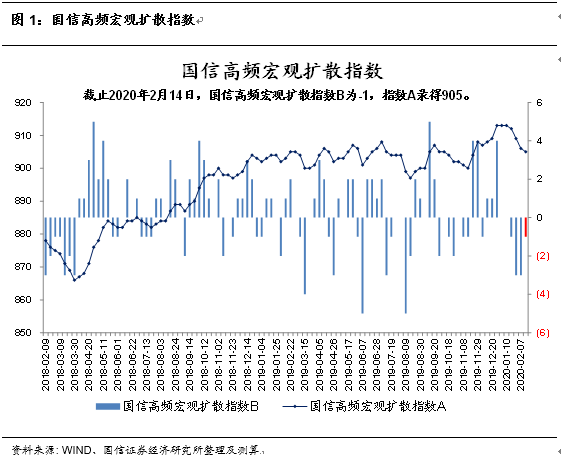 【国信宏观固收】宏观经济周报:工业生产仍较低迷,食品价格逆季节性上涨