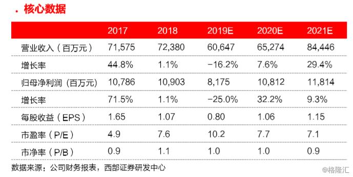 """广汽集团(2238.HK)1月销量点评:销量强于行业,自主企稳迹象明显,维持""""买入""""评级,目标价10.8港元"""
