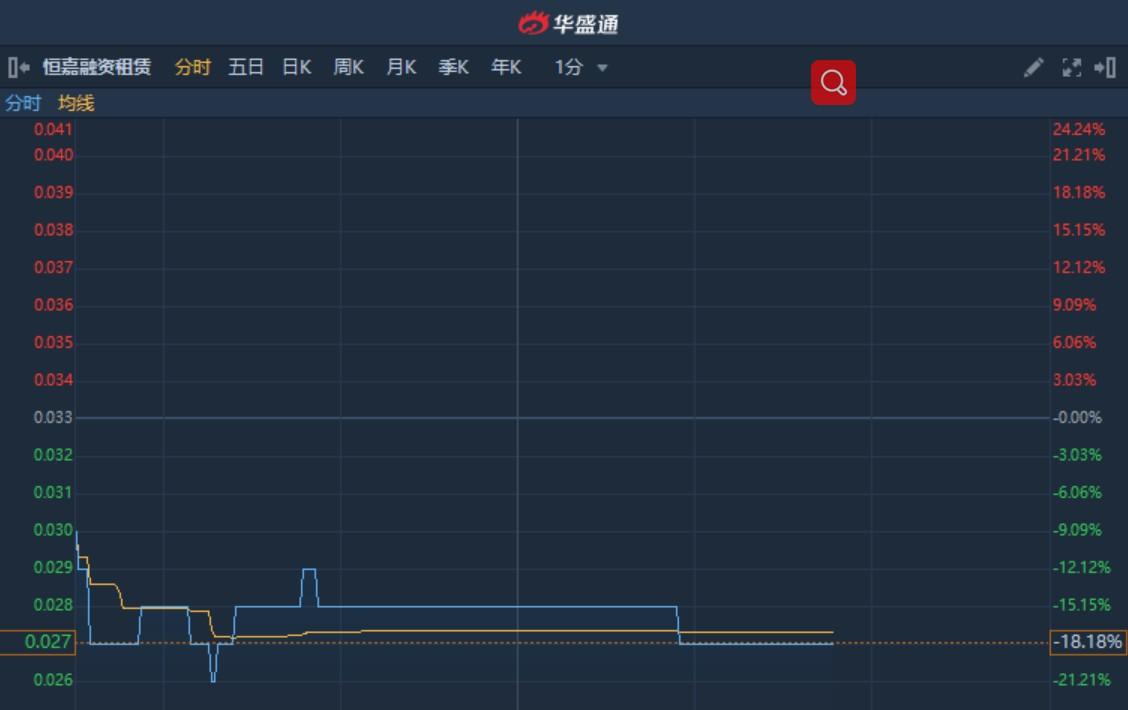 """港股异动︱拟按""""10并1""""基准进行股份合并 细价股恒嘉融资租赁(00379)无量下挫18%"""