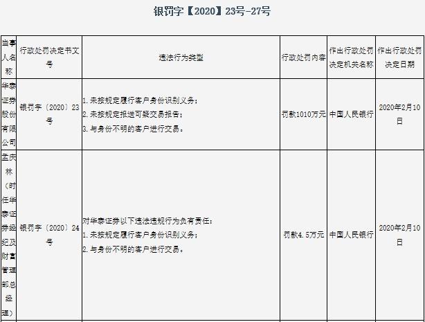 华泰证券领央行1010万巨额罚单 涉反洗钱工作三项违规