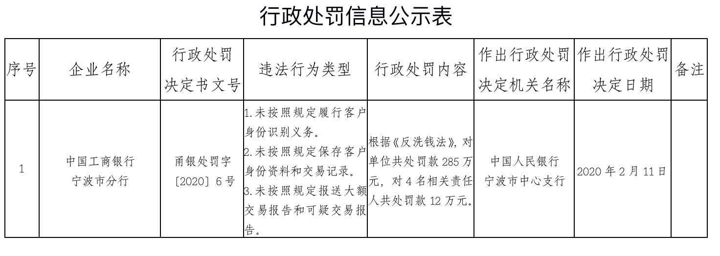 工行宁波市分行因涉反洗钱遭罚285万,四名相关责任人被处罚