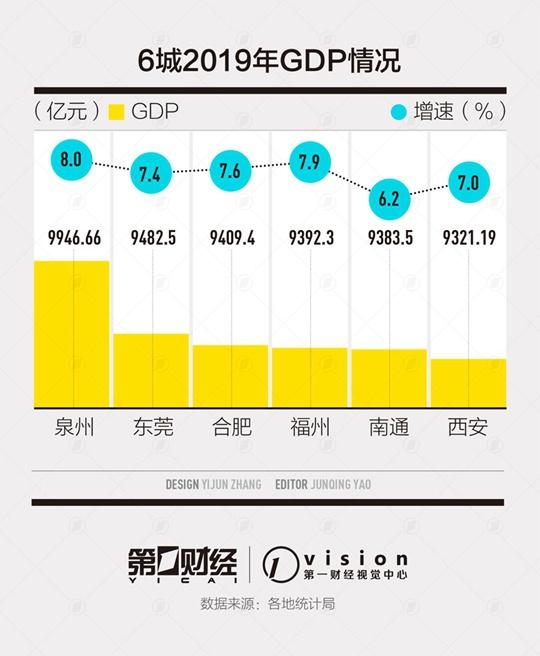 GDP万亿城市后备军:6城竞逐 泉州东莞合肥位列3甲图片