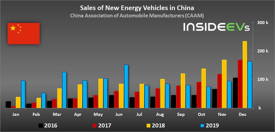 中国汽车工业协会:2019年中国新能源汽车市场下降了约4.0%