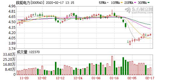 皖能电力股东户数增加1.16%,户均持股11.92万元