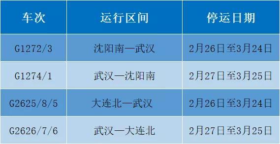 沈阳铁路198趟动车组列车接续停运,涉及长春这些车次↘