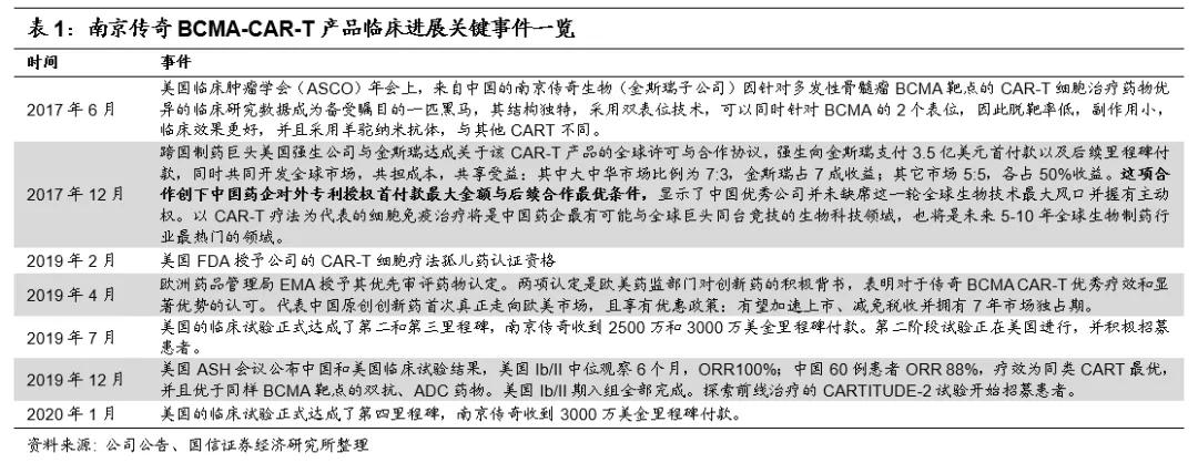 国信证券:金斯瑞(01548)CDMO平台实现快速的抗体筛选 CAR-T疗法有望今年上市
