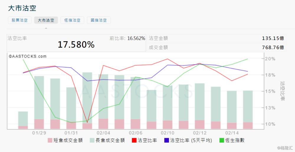 2月17日港股沽空统计:IMAX CHINA(1970.HK)今日沽空比率最高