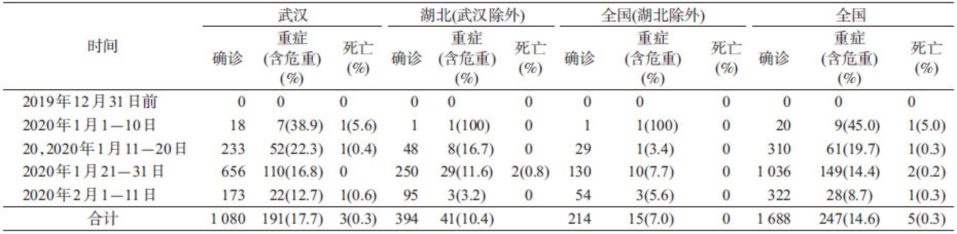 2019年12月8日至2020年2月11日,天下、湖北、武汉报告医务职员新冠肺炎确诊病例、重症病例及灭亡病例情形。图/中华盛行病学杂志