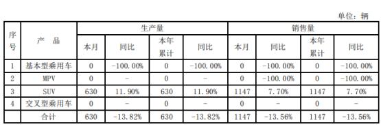 *ST海马2020年1月份合计生产量630辆同比下滑14%
