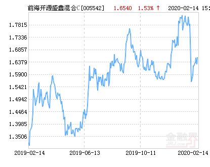 前海开源盛鑫混合C基金最新净值涨幅达1.53%