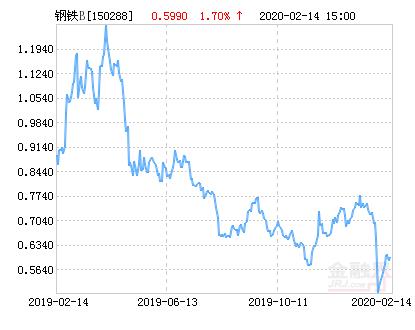 中融钢铁B净值上涨1.70% 请保持关注