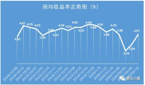 理财产品排行榜出炉 华夏银行87款理财产品平均预期收益率达4.97%