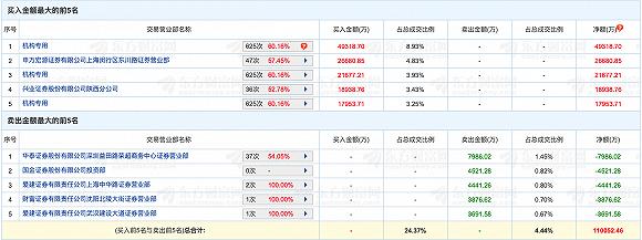 公牛集团8连板放巨量,股价涨超180%,阮氏兄弟持股高达87%