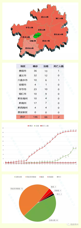 贵州累计确诊新冠肺炎病例146例 新增死亡1例图片