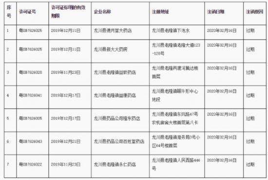广东省药监局:注销龙川县德月堂大药店等7家企业《药品经营许可证》