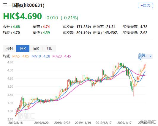 """招商证券:维持三一国际(0631.HK)目标价5.47港元 评级 """"买入"""""""