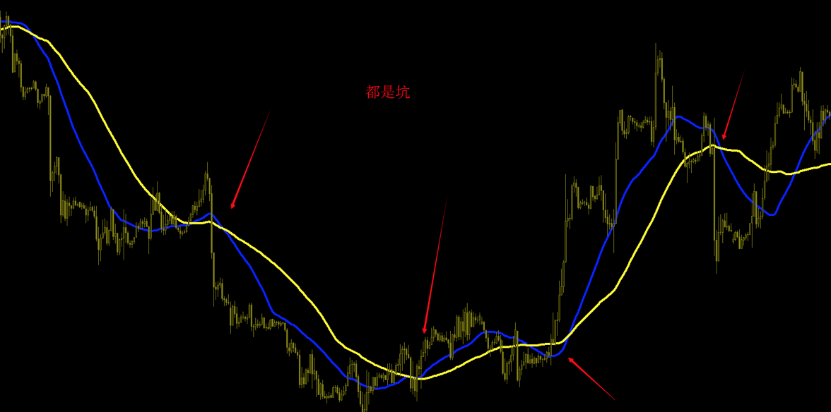 投资不懂技术瞎操作!炒黄金时是如何运用均线进行交易?