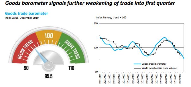 年初全球货物贸易指数恐仍疲软,WTO如何看新冠病毒疫情影响?