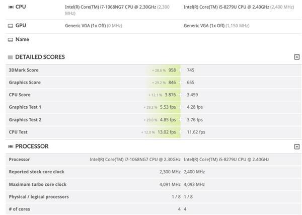 13寸苹果MacBook Pro 2020曝光:GPU性能提升近30%