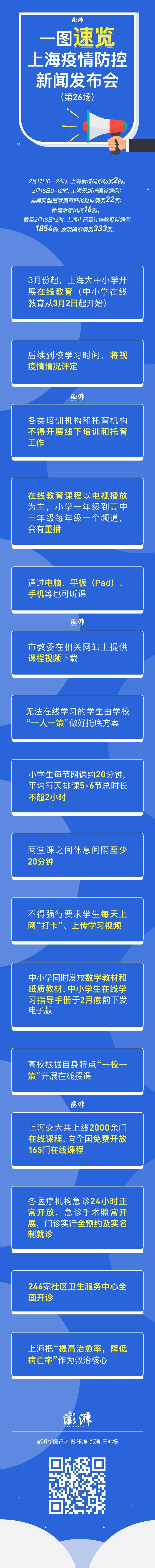 一图速览!上海第二十六场疫情防