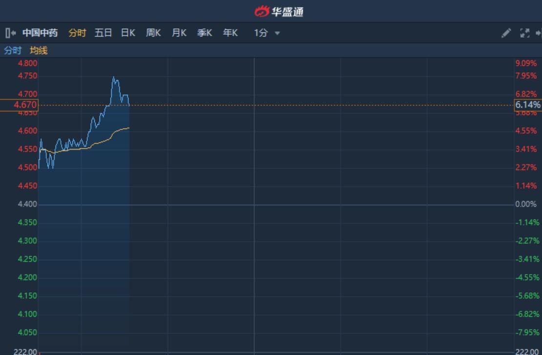 """港股异动︱""""肺炎1号""""透解祛瘟颗粒已生产8万袋 中国中药(00570)续涨逾6%"""
