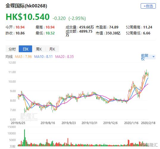 """瑞银:首予金蝶国际(0268.HK)""""中性""""评级 目标价12港元"""