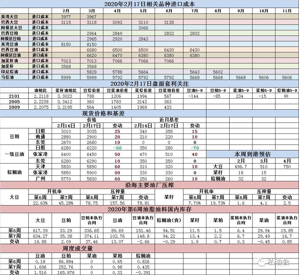 油脂油料数据跟踪(2-17)