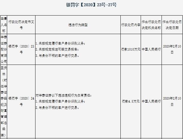 华泰证券领央行1010万元巨额罚单 涉反洗钱工作三项违规