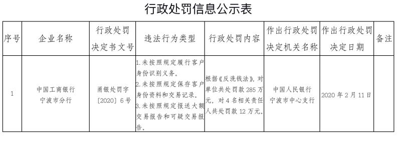 工行宁波市分行因涉反洗钱遭罚28