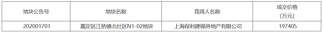 保利底价19.74亿元摘得上海市嘉