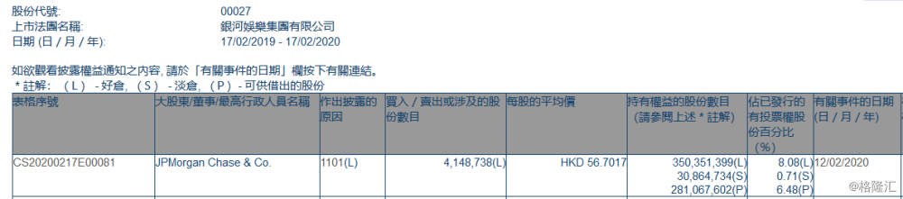 银河娱乐(00027.HK)获摩根大通增持414.87万股
