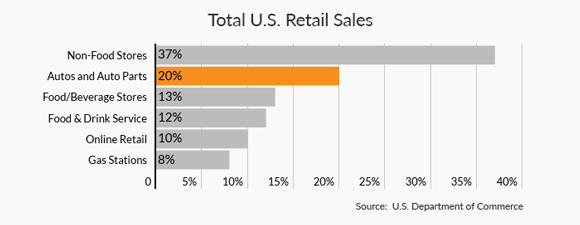 DigitalCommerce360:预计2020年美国汽车电子商务市场价值达146亿美元