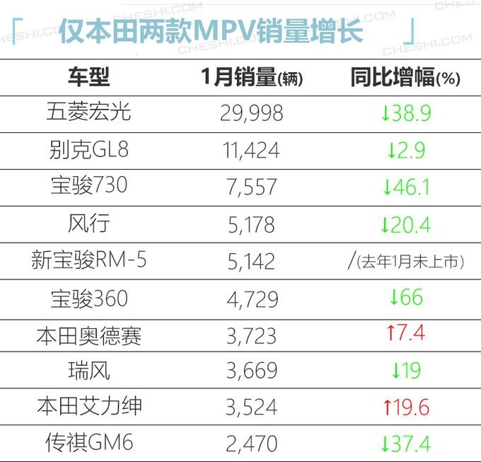 """1月最热销MPV曝光,仅奥德赛/艾力绅上涨,宝骏""""神车""""竟暴跌66%"""