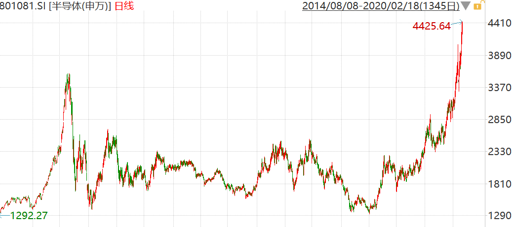 超过2015年顶点!半导体指数今年涨超47%
