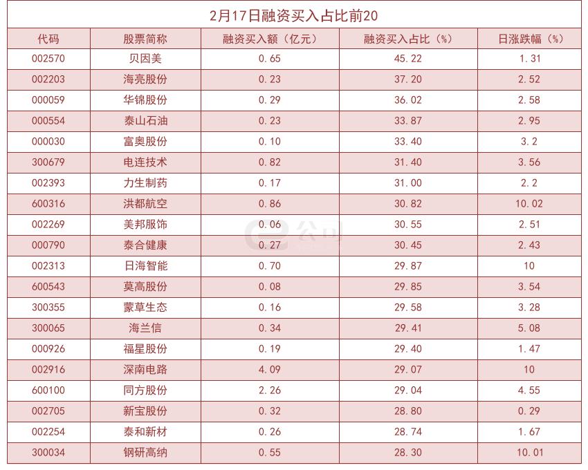 杠杆资金大幅加仓股曝光!贝因美买入占比高达45.22%